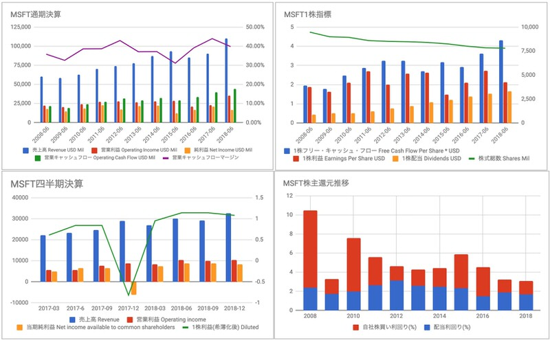MSFT投資損益推移