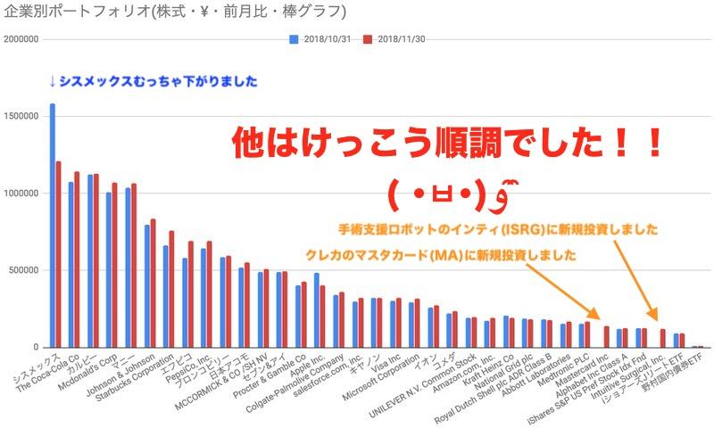 ポートフォリオ変化グラフ