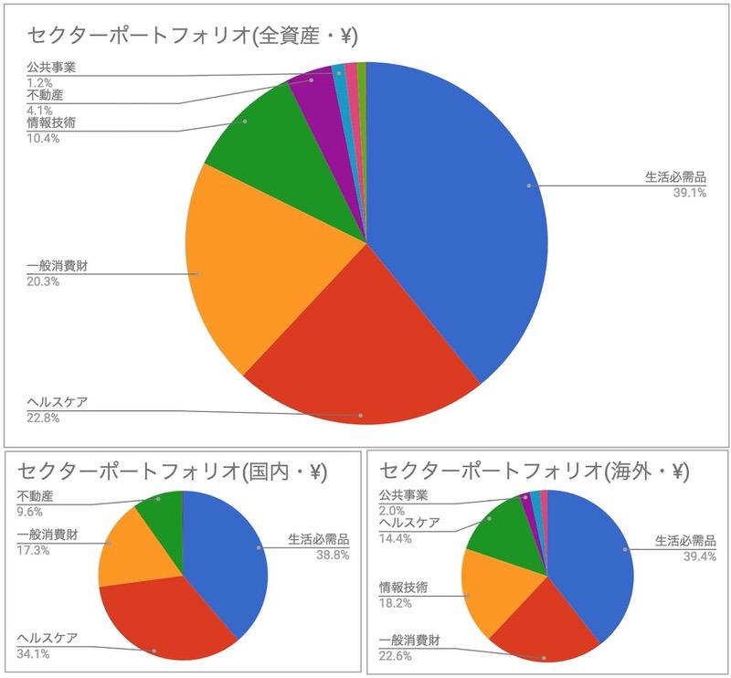 ポートフォリオセクターグラフ