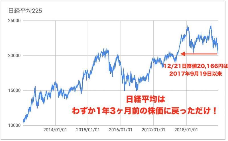 日経平均チャート201812