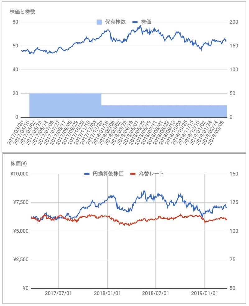 RDSB株価