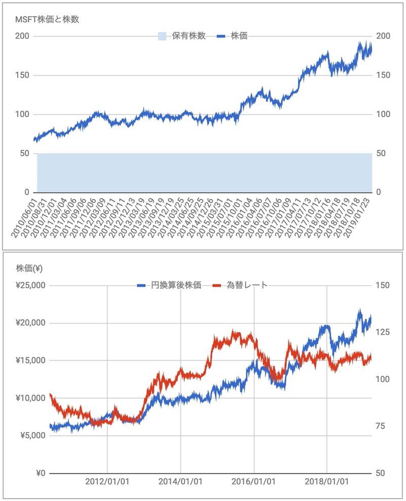 MCD株価