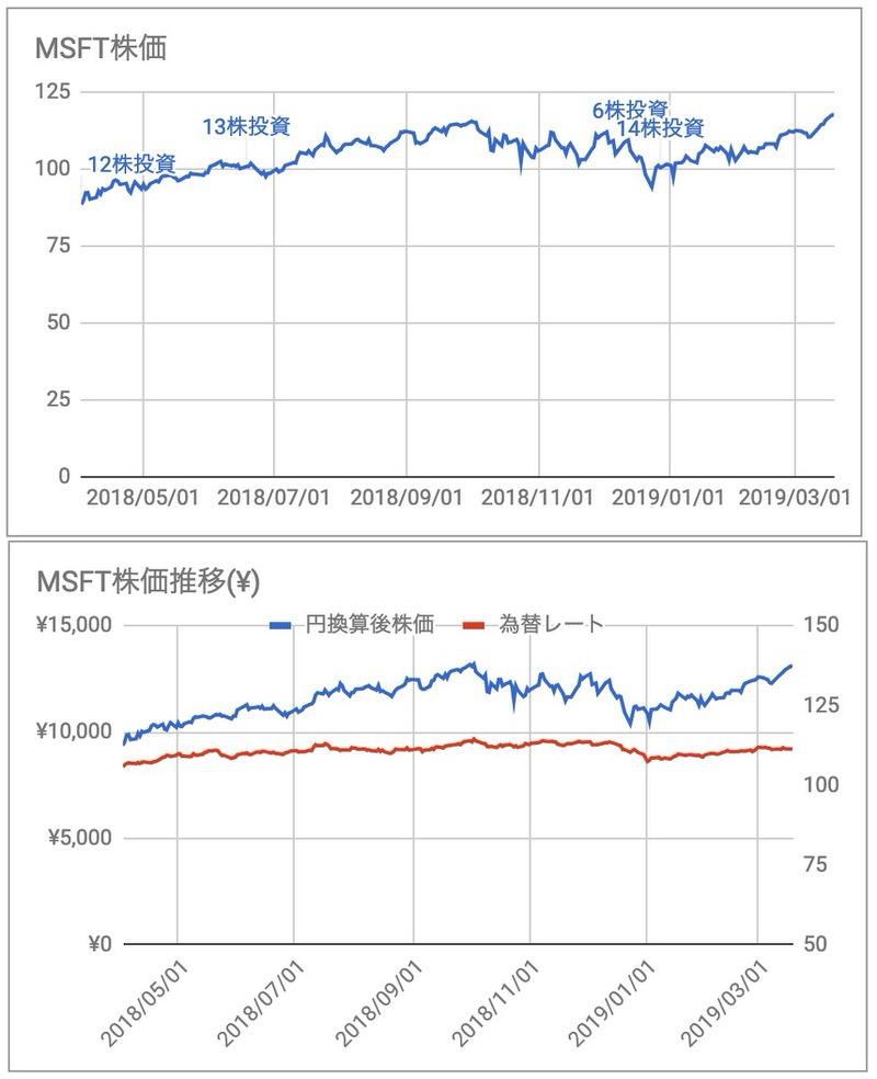 MSFT株価