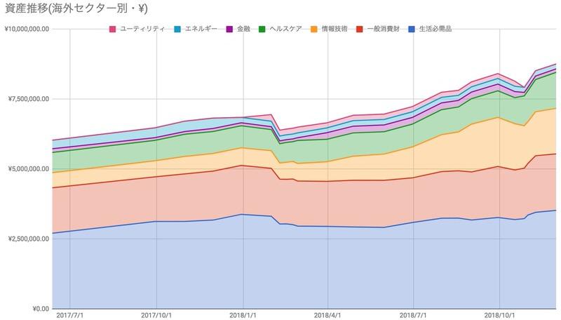 米国株ポートフォリオセクター推移
