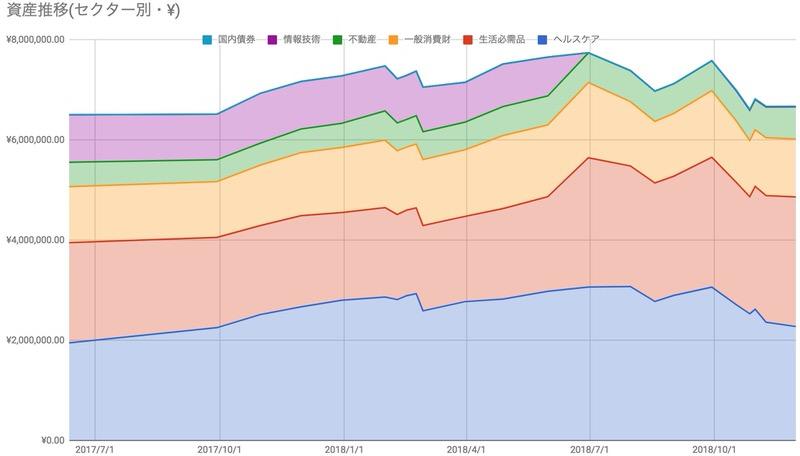 日本株ポートフォリオセクター推移