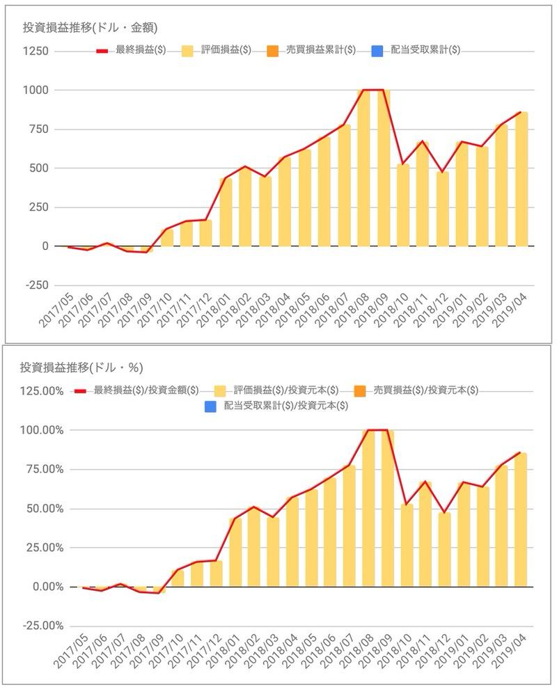 AMZN投資損益推移