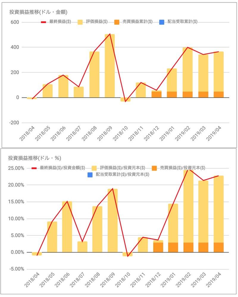 CRM投資損益