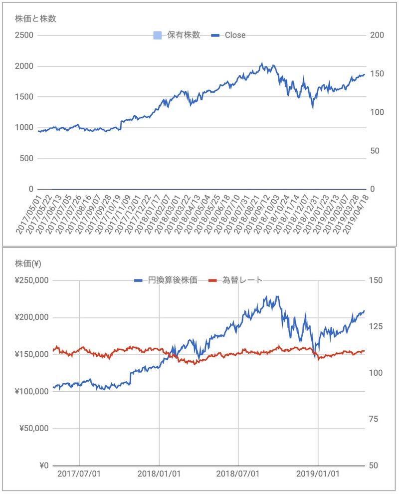 AMZN株価推移