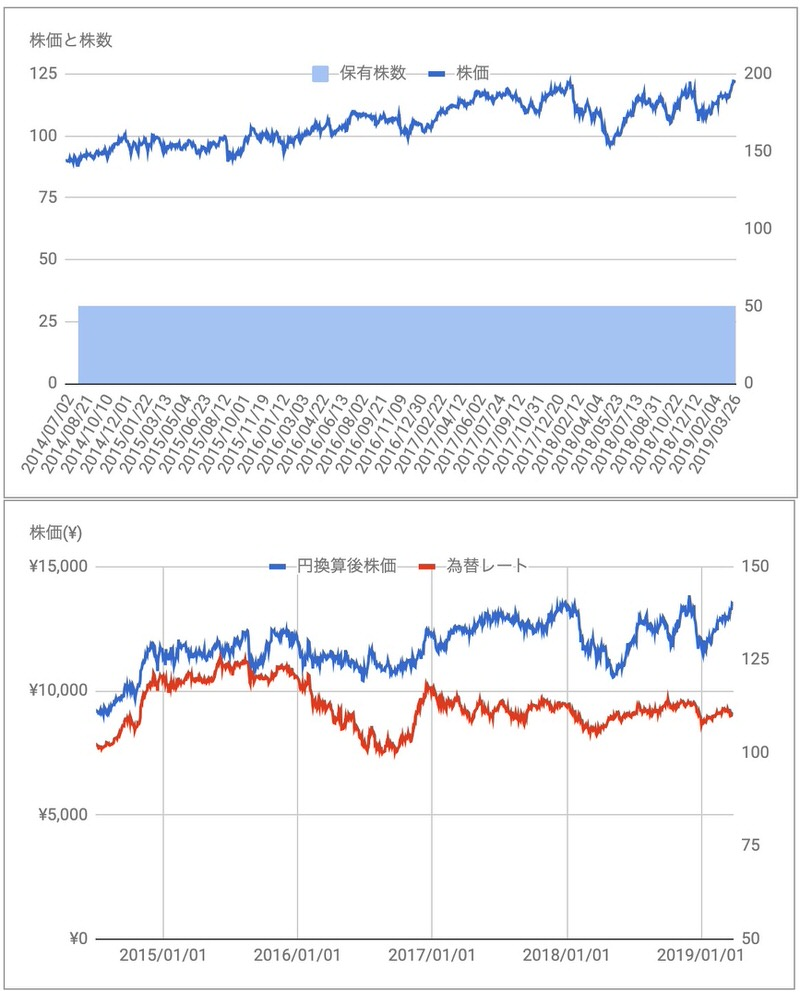 PEP株価
