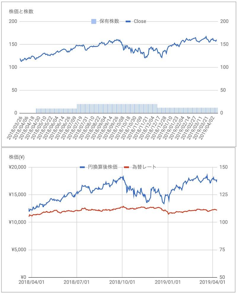 CRM株価と保有株数推移