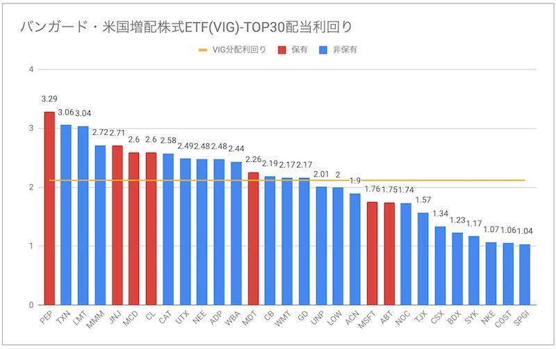 バンガード・米国増配株式ETF(VIG)配当利回り