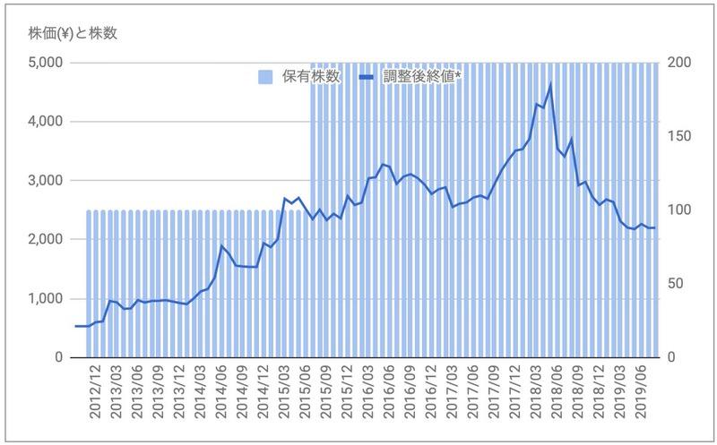 ブロンコビリー株価