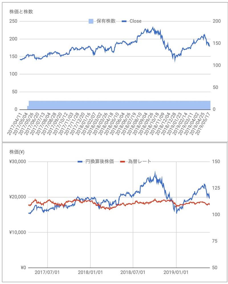 AAPL株価推移