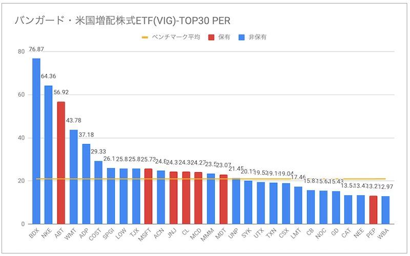 バンガード・米国増配株式ETF(VIG)PER