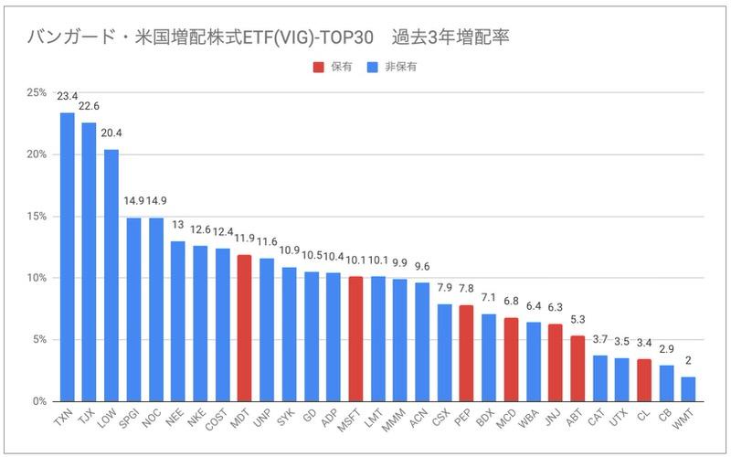 バンガード・米国増配株式ETF(VIG)増配率