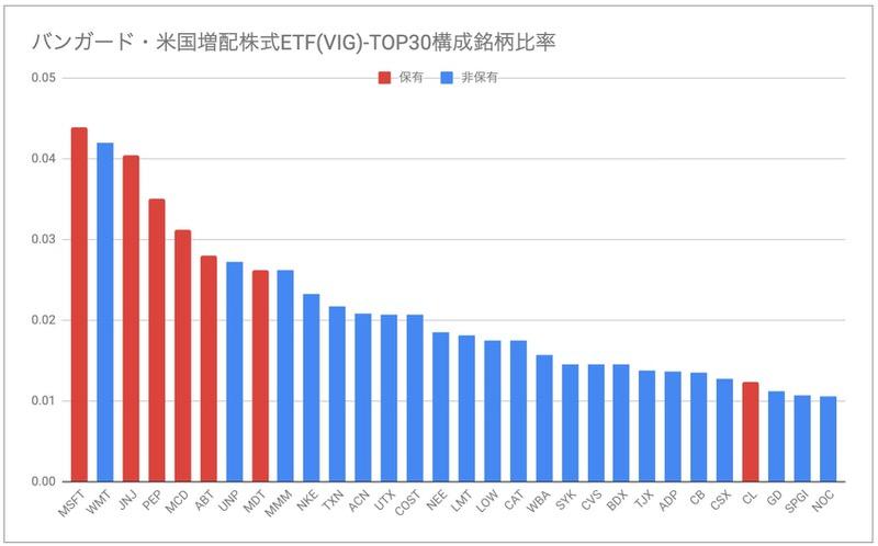 バンガード・米国増配株式ETF(VIG)構成銘柄比率