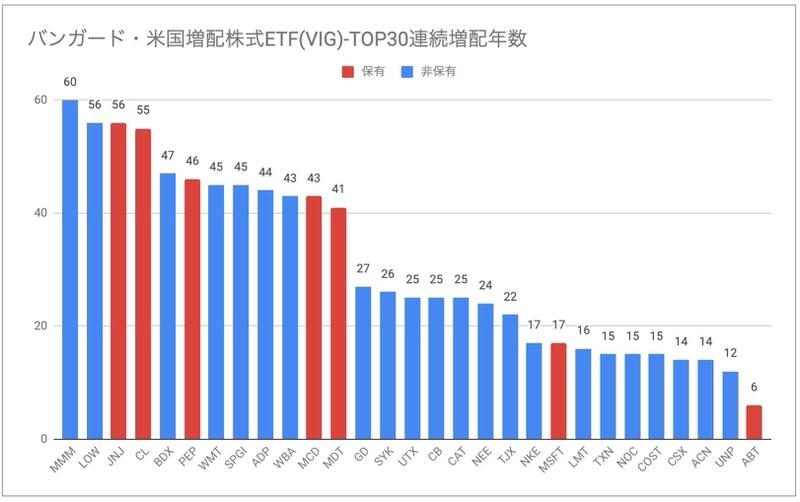 バンガード・米国増配株式ETF(VIG)連続増配