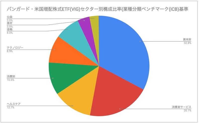 バンガード・米国増配株式ETF(VIG)セクター比率