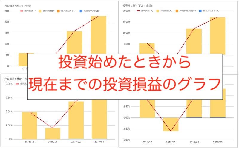投資損益グラフ