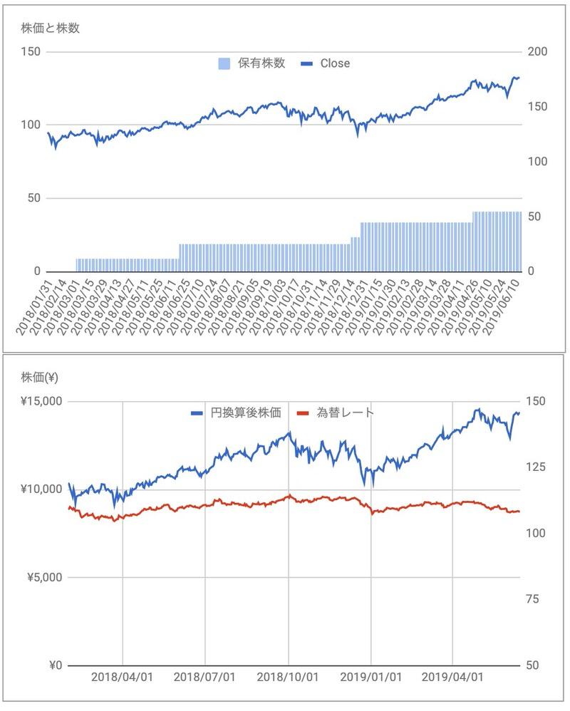 MSFT株価推移