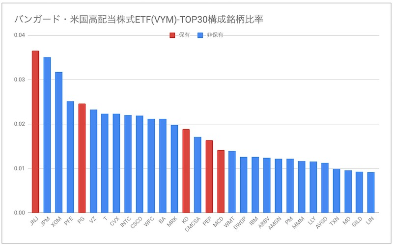 バンガード・米国高配当株式ETF(VYM)構成銘柄比率