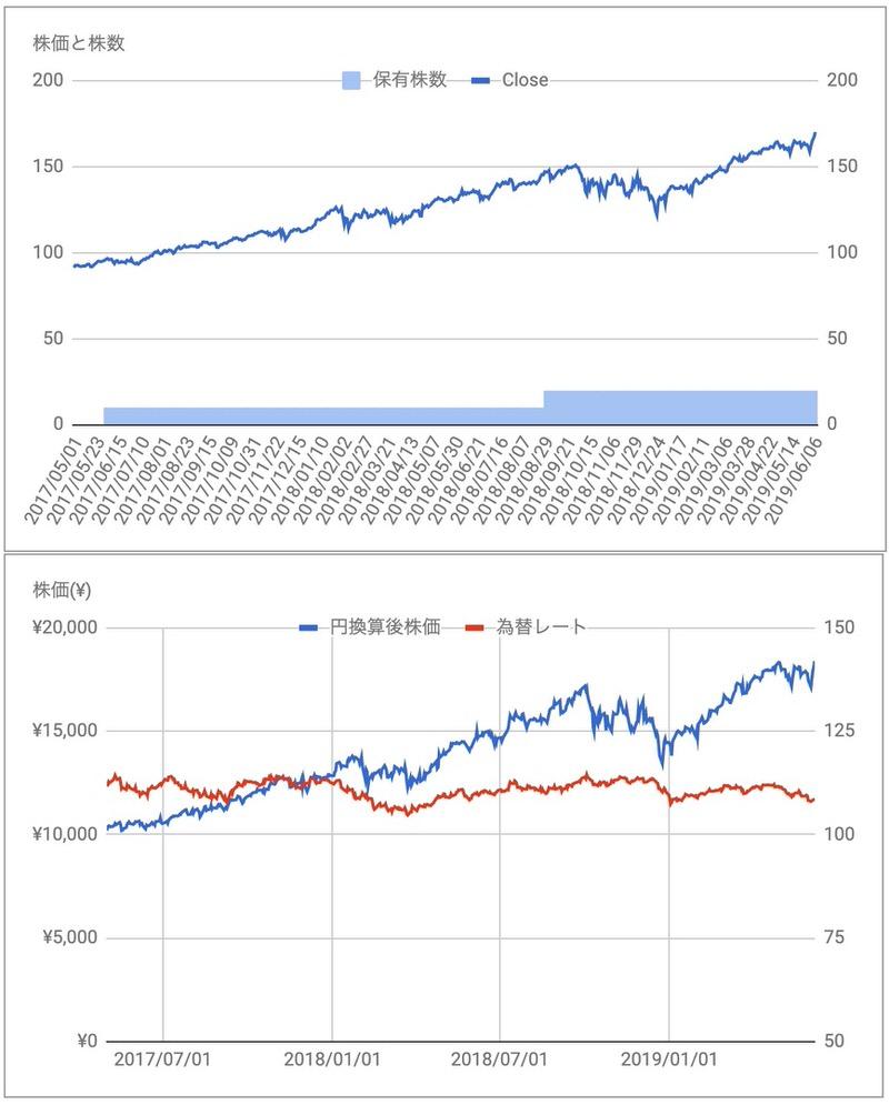 V株価推移