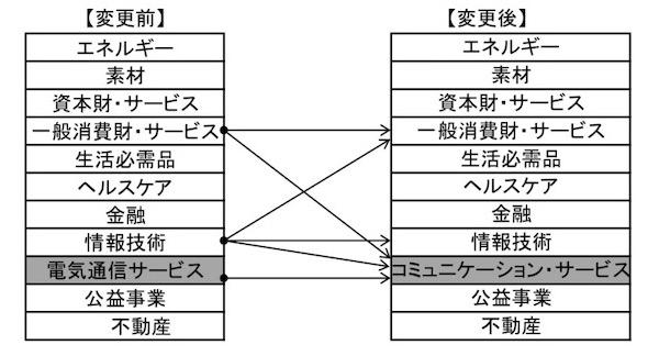 GICS(世界産業分類基準)変更 コミュニケーションサービスセクター