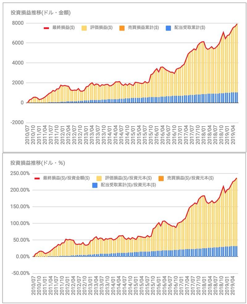 MCD投資損益推移
