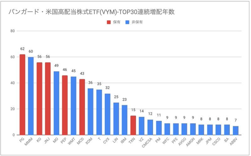 バンガード・米国高配当株式ETF(VYM)連続増配年数