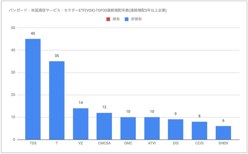 VOX連続増配年数