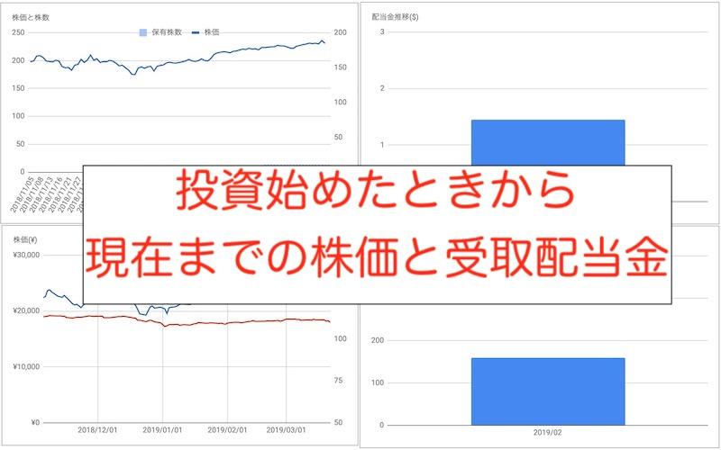 株価推移受取配当金推移