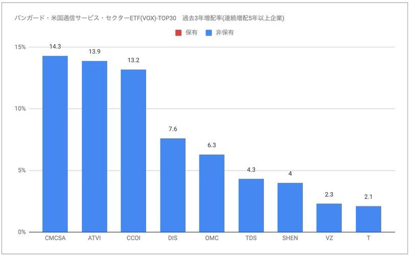 VOX過去3年増配率