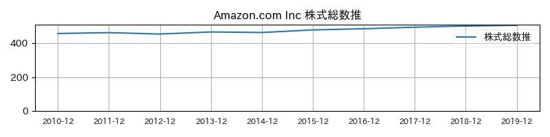 Amazon.com Inc 株式総数推移
