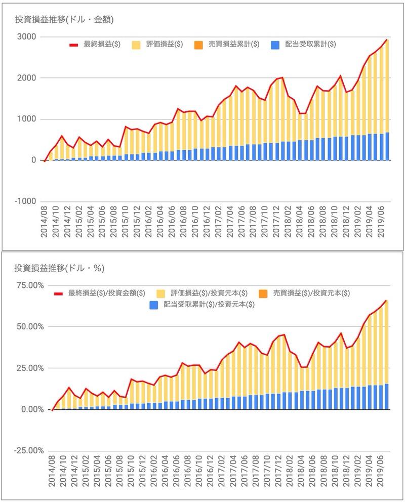ペプシコPEP投資損益