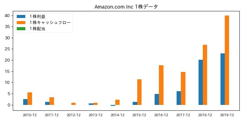 Amazon.com Inc 1株データ