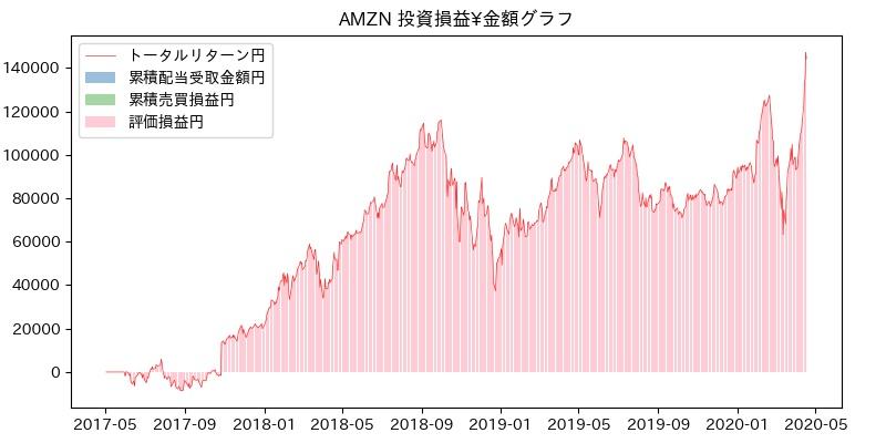 AMZN 投資損益¥グラフ