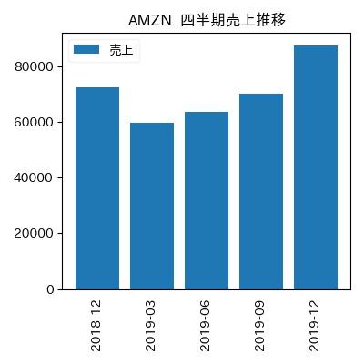 AMZN 四半期売上推移