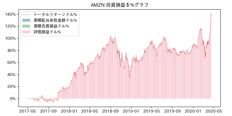 AMZN 投資損益$%グラフ