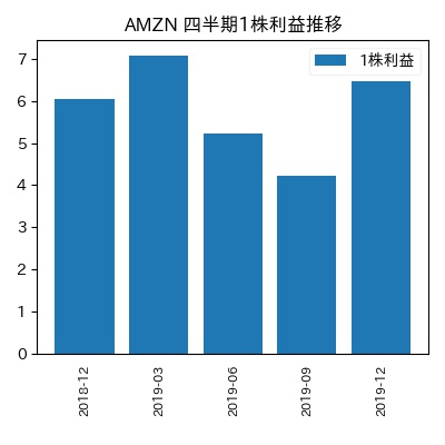AMZN 1株利益