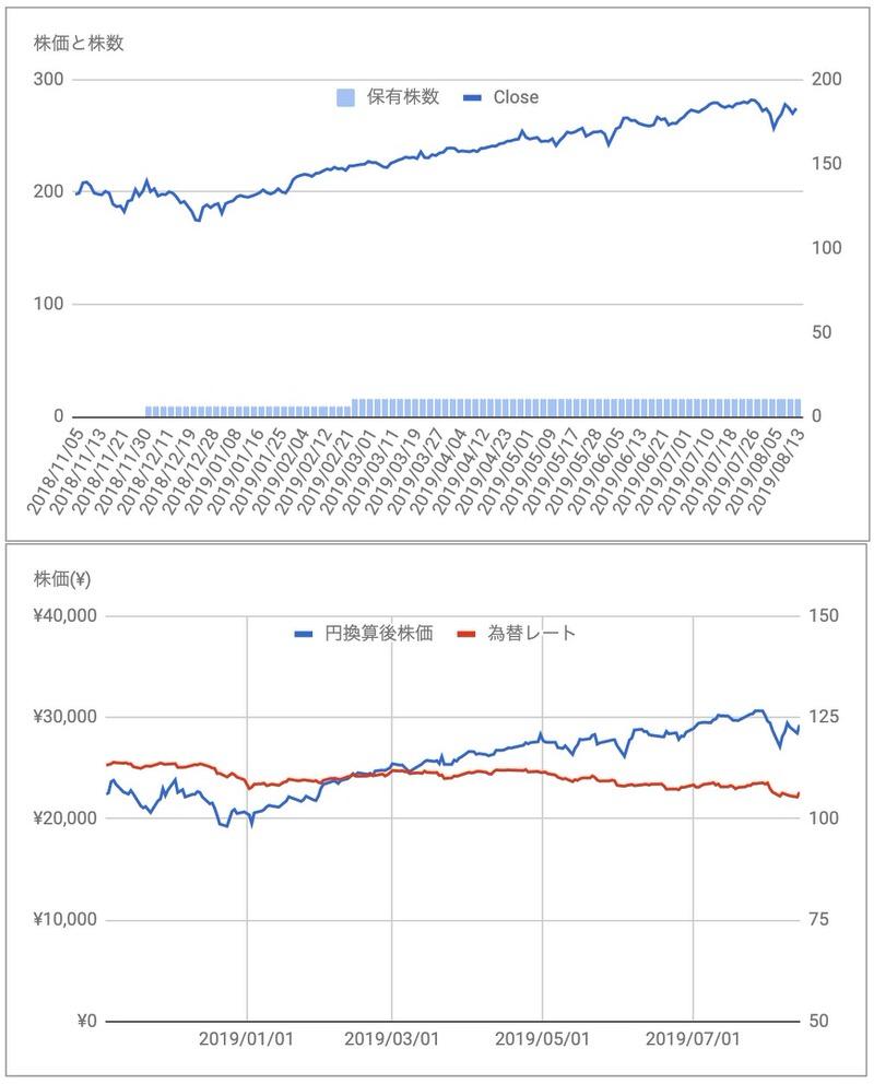 マスターカードMA株価推移