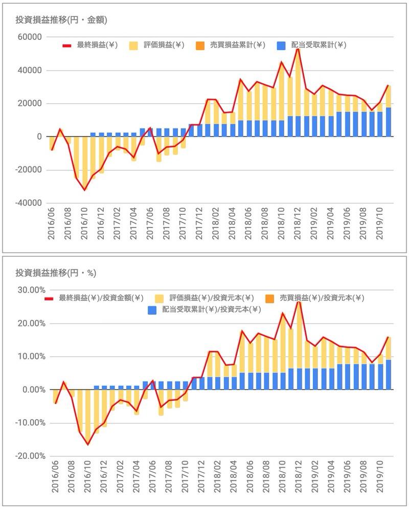 コメダHD(3543)投資損益