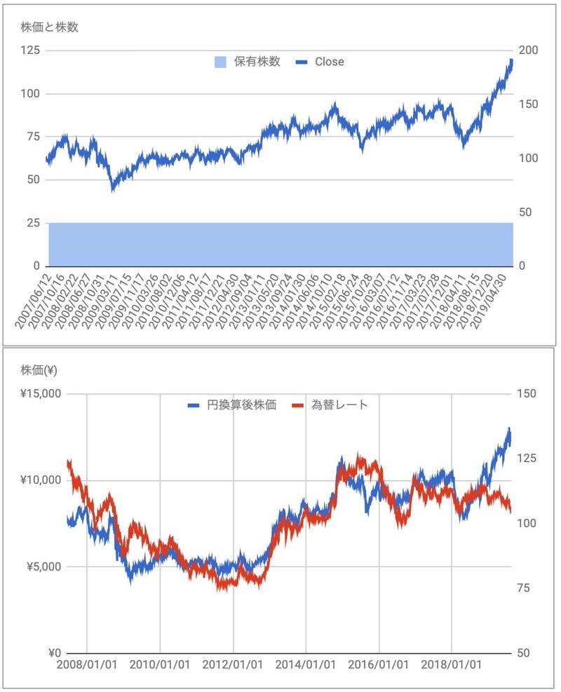 P&G PG 株価推移