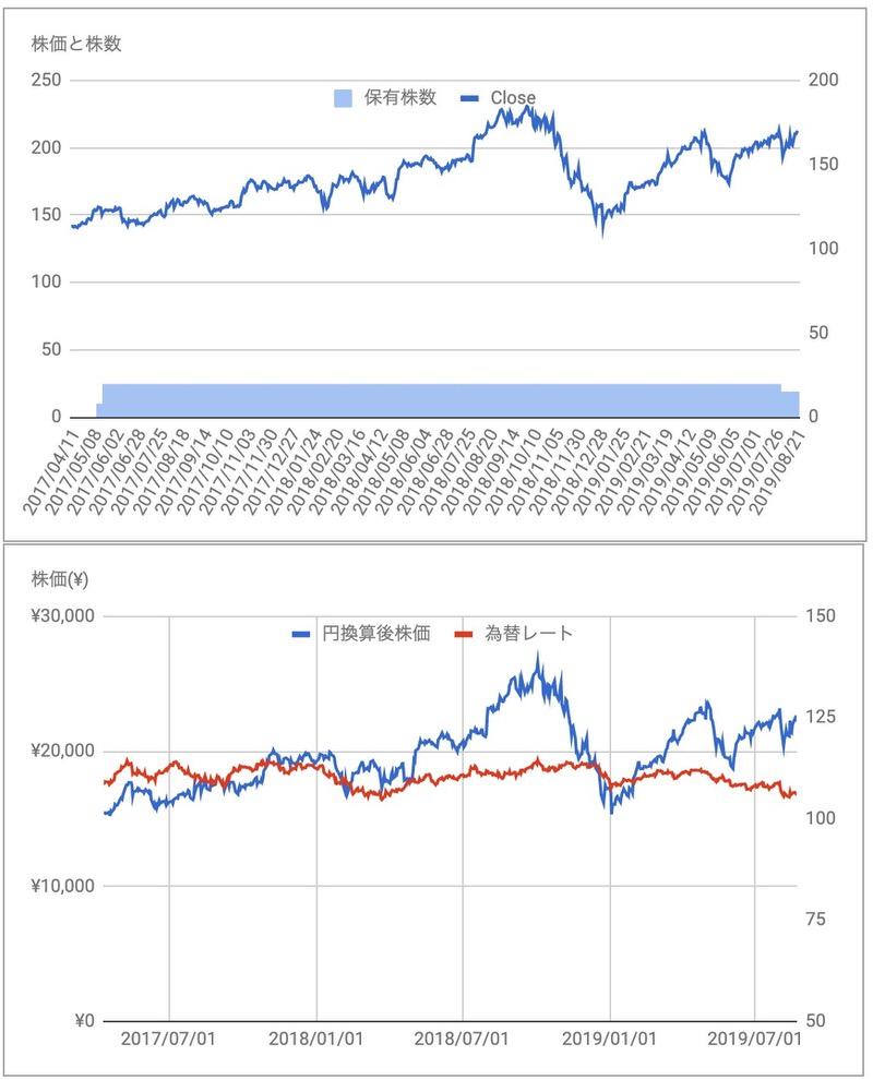 アップルAAPL株価