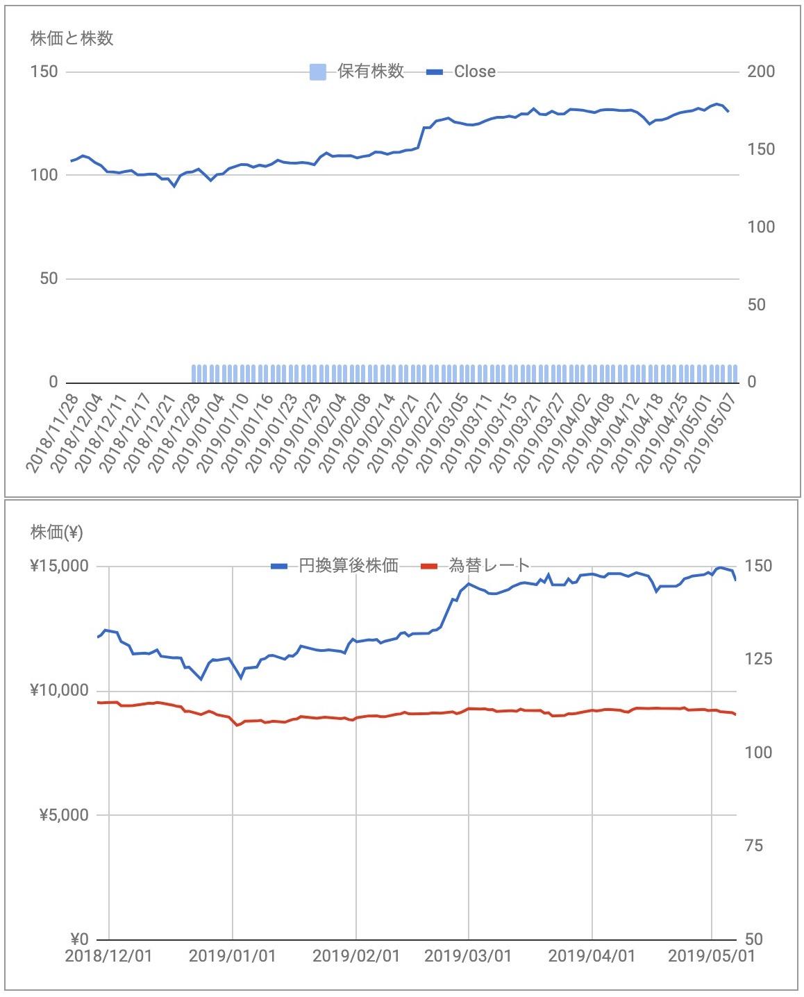 DHR株価