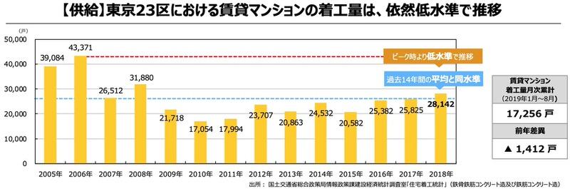 日本アコモデーションファンド投資法人(3226)賃貸供給量