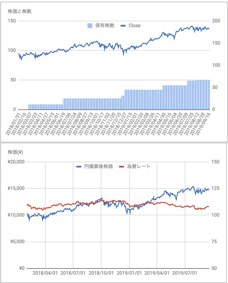 マイクロソフトMSFT株価推移