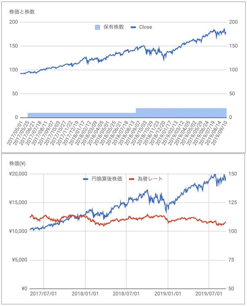 ビザV株価