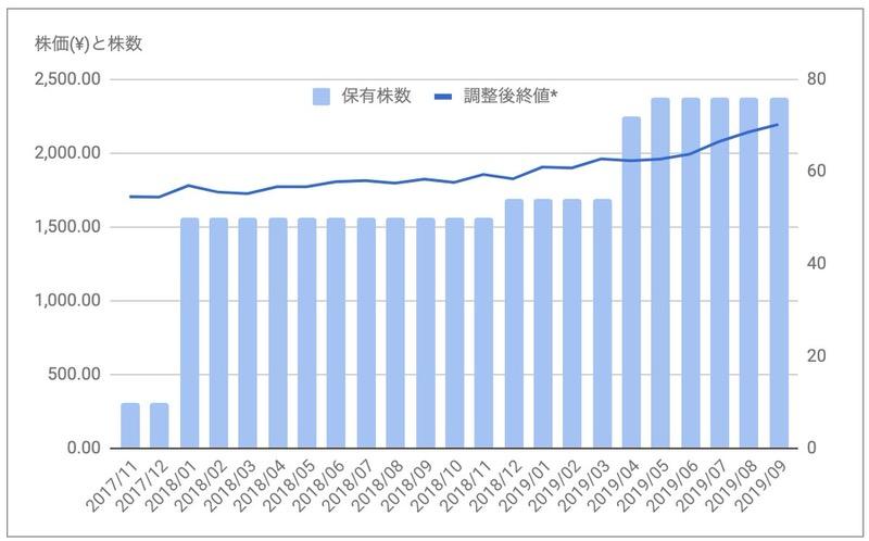 iシェアーズJリートETF(1476)株価推移