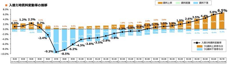 日本アコモデーションファンド投資法人(3226)賃貸料金推移