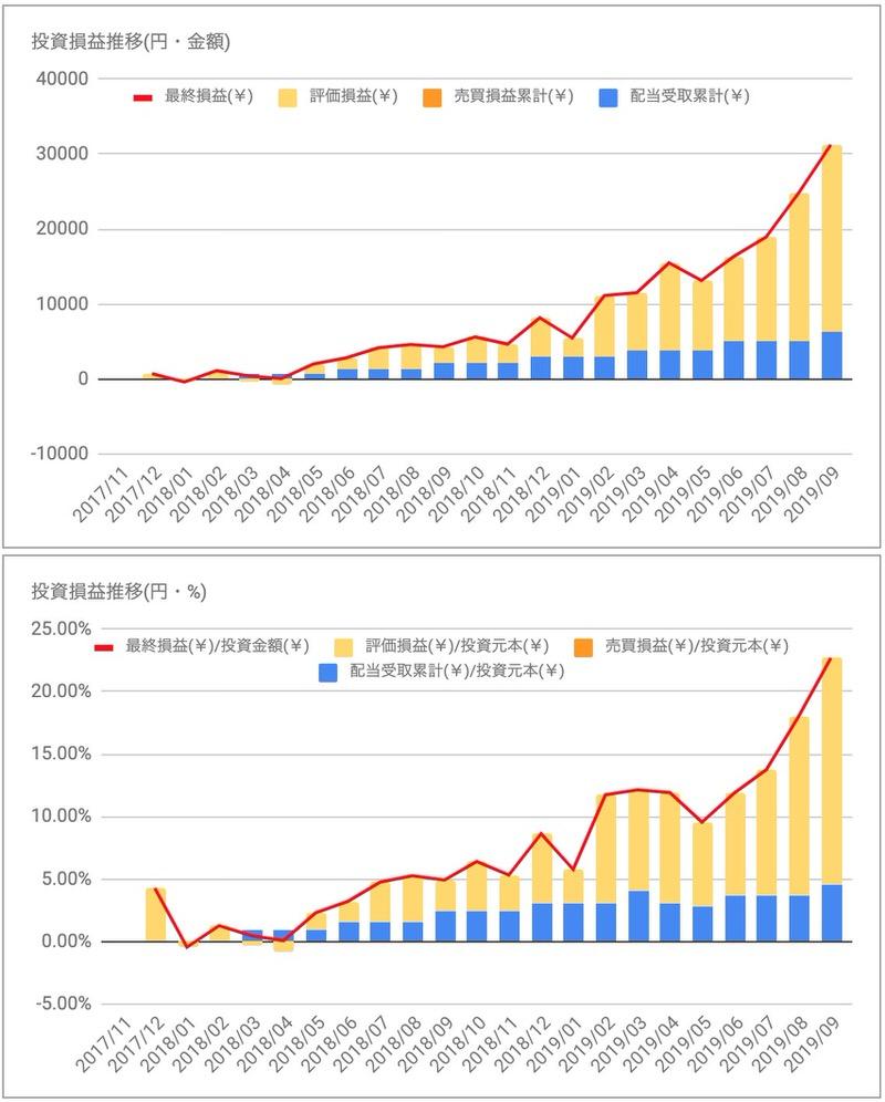 iシェアーズJリートETF(1476)投資損益推移